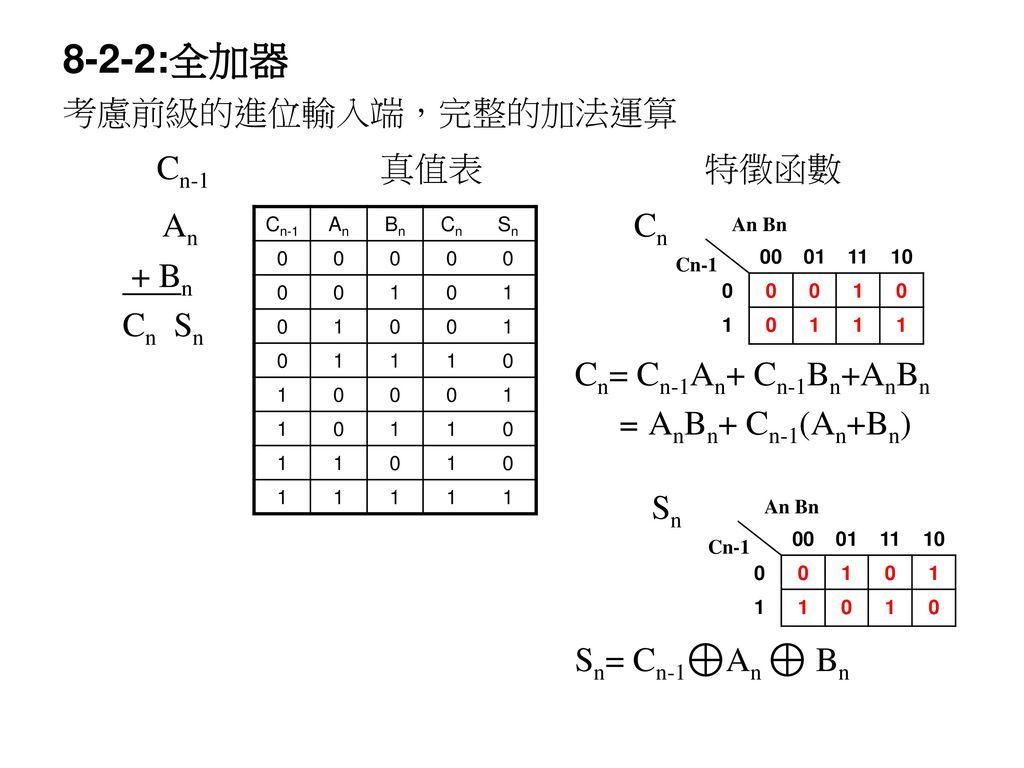 8-2-2:全加器 An Cn 考慮前級的進位輸入端,完整的加法運算 Cn-1 真值表 特徵函數 + Bn Cn Sn