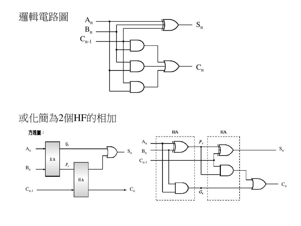 邏輯電路圖 或化簡為2個HF的相加 An Sn Bn Cn-1 Cn An An Sn Sn Bn Cn-1 Bn Cn Cn-1 Cn