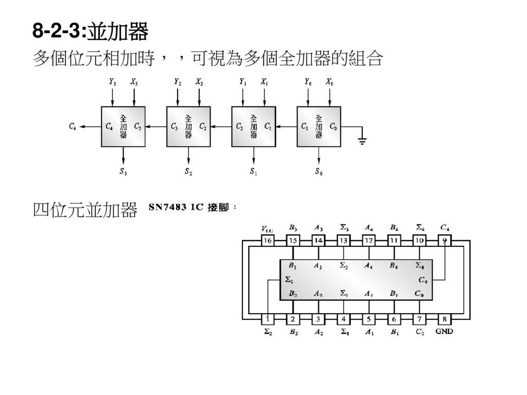 8-2-3:並加器 多個位元相加時,,可視為多個全加器的組合 四位元並加器