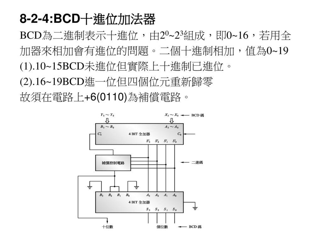 8-2-4:BCD十進位加法器 BCD為二進制表示十進位,由20~23組成,即0~16,若用全