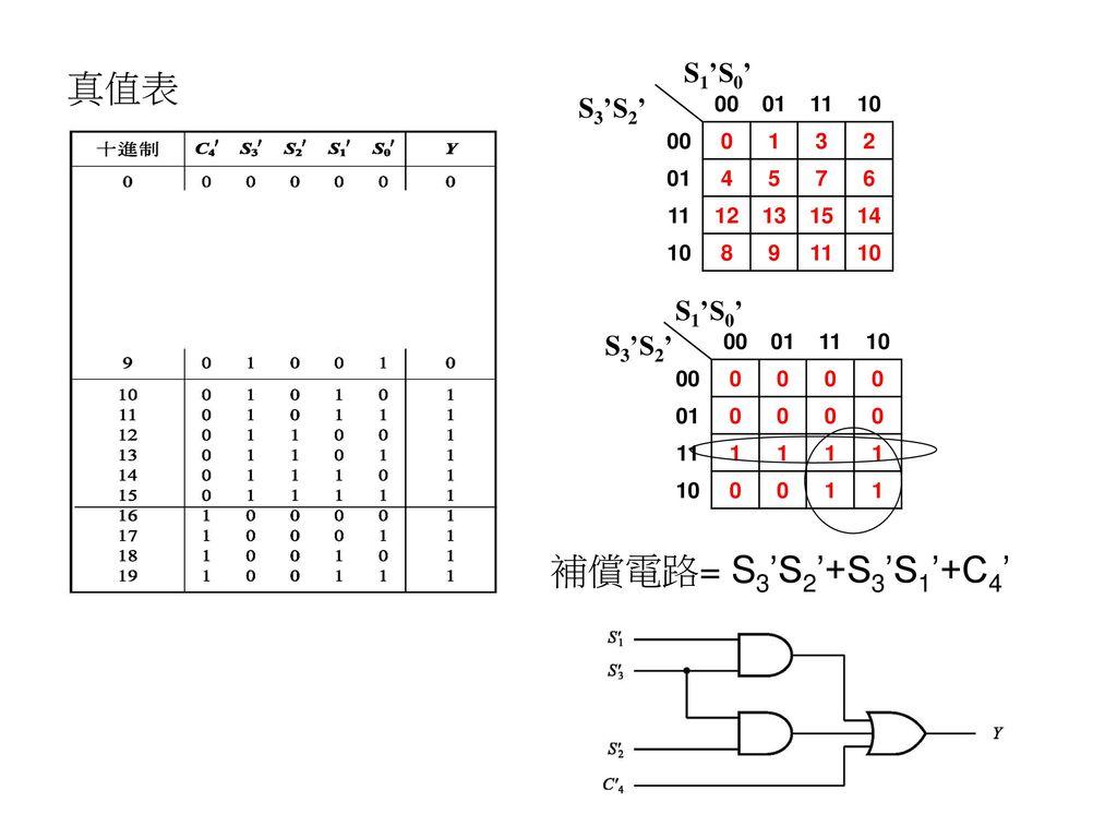 真值表 補償電路= S3'S2'+S3'S1'+C4' S1'S0' S3'S2' S1'S0' S3'S2' 00 01 11 10 1