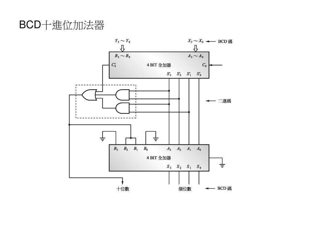 BCD十進位加法器