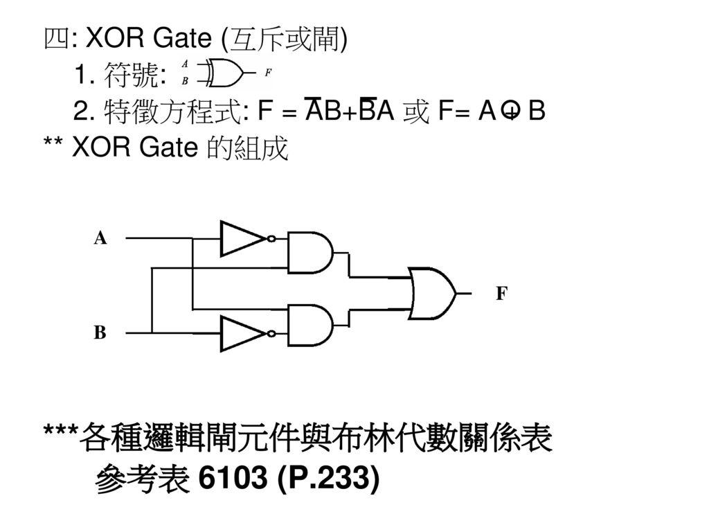 ***各種邏輯閘元件與布林代數關係表 參考表 6103 (P.233) 四: XOR Gate (互斥或閘) 1. 符號: