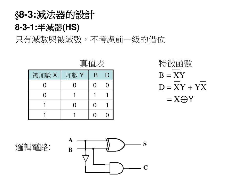§8-3:減法器的設計 8-3-1:半減器(HS) 只有減數與被減數,不考慮前一級的借位 真值表 特徵函數 B = XY