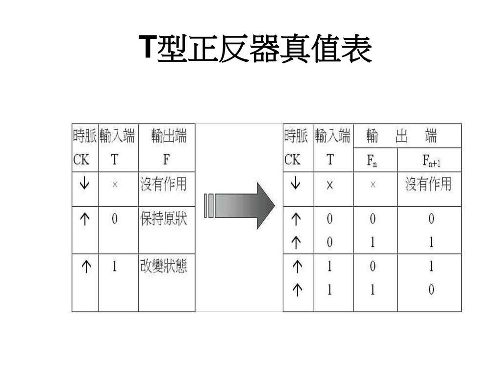 T型正反器真值表
