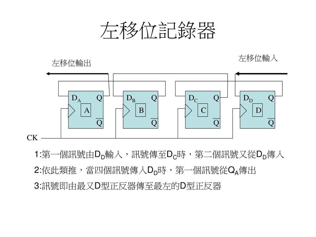 左移位記錄器 1:第一個訊號由DD輸入,訊號傳至DC時,第二個訊號又從DD傳入 2:依此類推,當四個訊號傳入DD時,第一個訊號從QA傳出