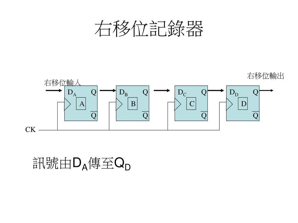 右移位記錄器 訊號由DA傳至QD 右移位輸出 右移位輸入 DA Q DB Q DC Q DD Q A B C D Q Q Q Q CK