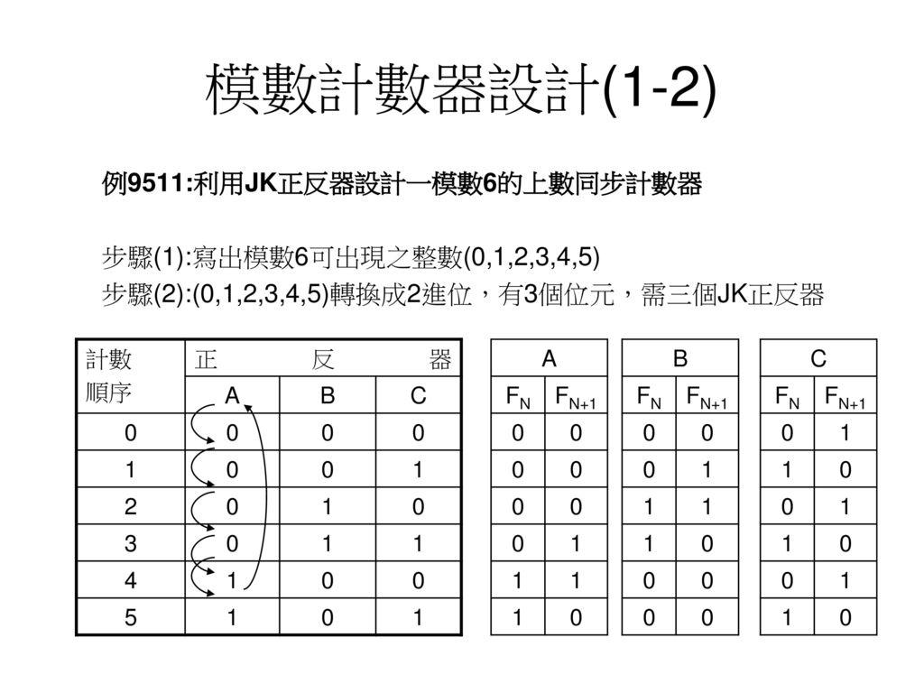 模數計數器設計(1-2) 例9511:利用JK正反器設計一模數6的上數同步計數器