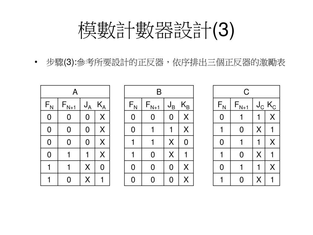 模數計數器設計(3) 步驟(3):參考所要設計的正反器,依序排出三個正反器的激勵表 A FN FN+1 JA KA X 1 B FN
