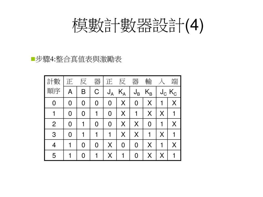 模數計數器設計(4) 步驟4:整合真值表與激勵表 計數 順序 正反器 正反器輸入端 A B C JA KA JB KB JC KC X 1