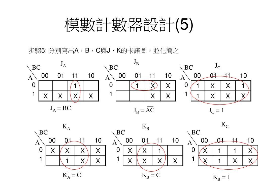 模數計數器設計(5) 步驟5: 分別寫出A,B,C與J,K的卡諾圖,並化簡之 JB JA JC BC BC BC 1 00 01 11 10