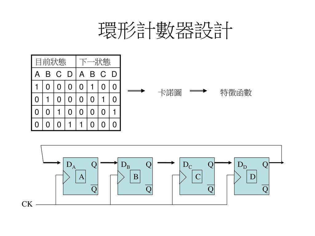 環形計數器設計 目前狀態 下一狀態 ABCD 1 卡諾圖 特徵函數 DA Q DB Q DC Q DD Q A B C D Q Q Q Q