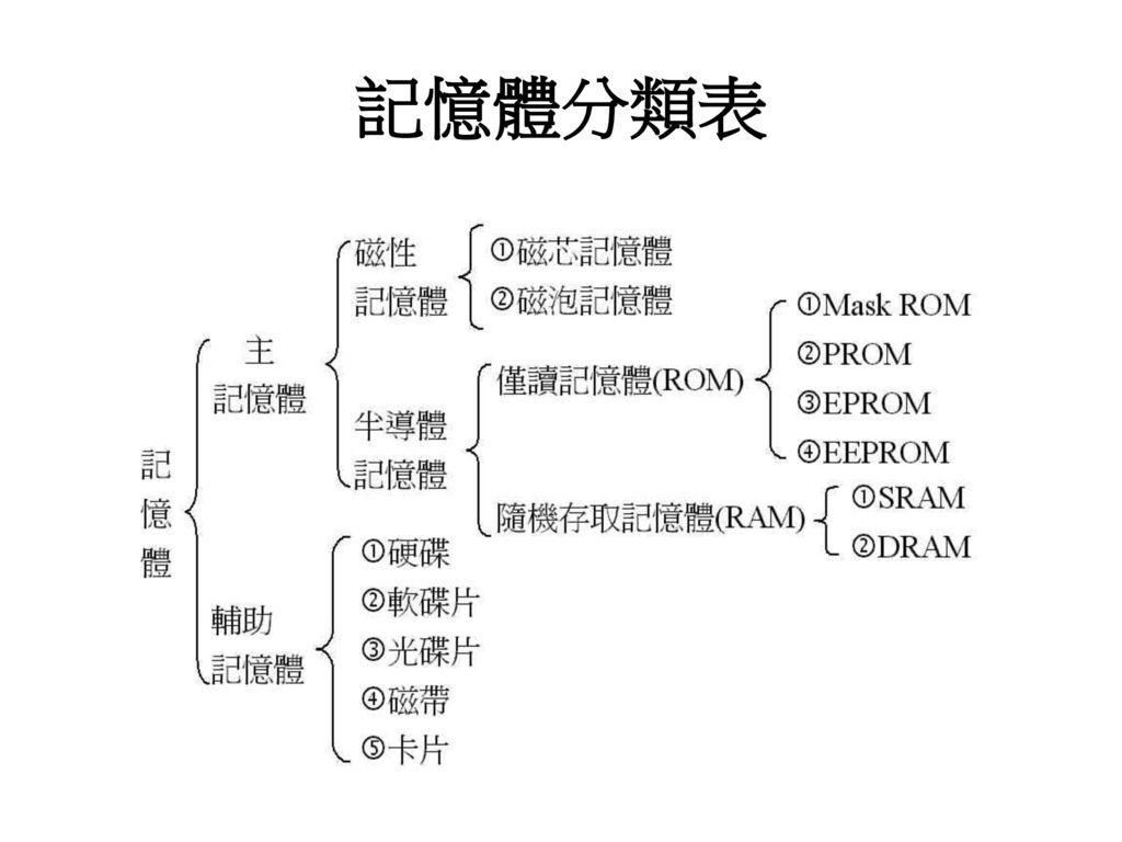 記憶體分類表