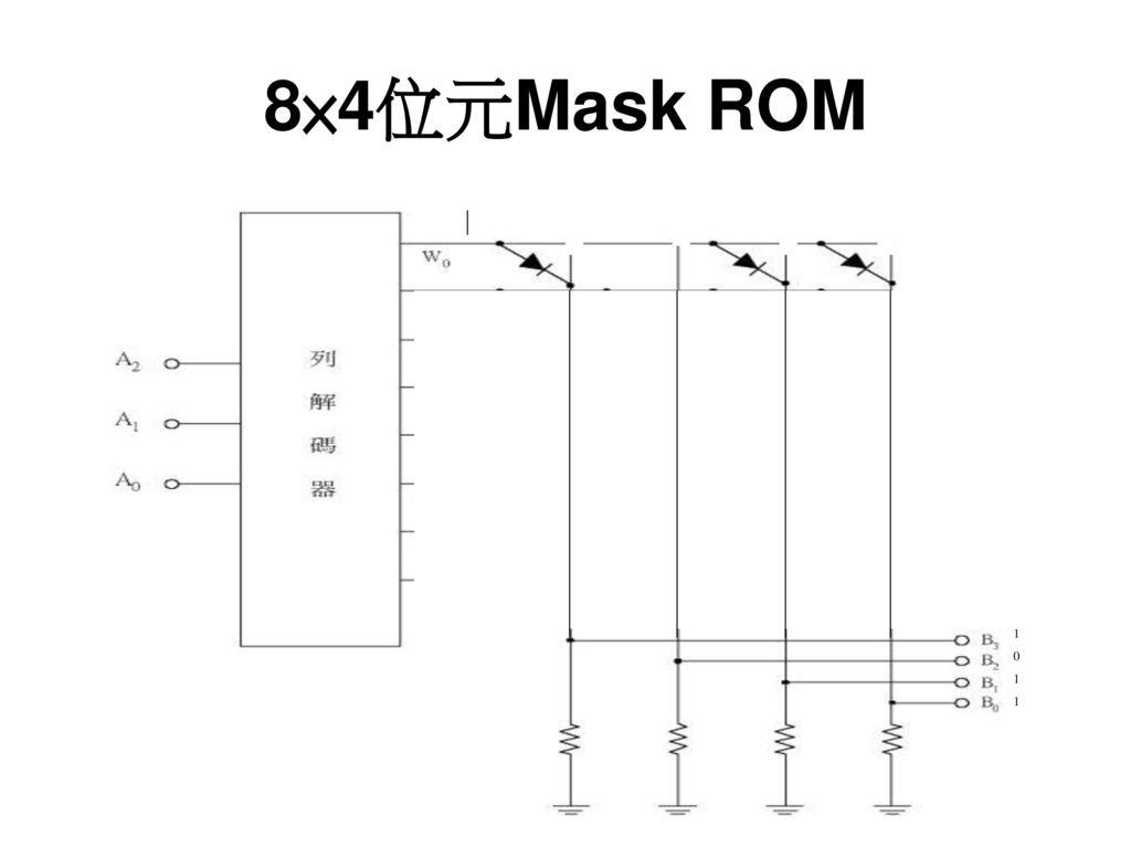 8×4位元Mask ROM 1