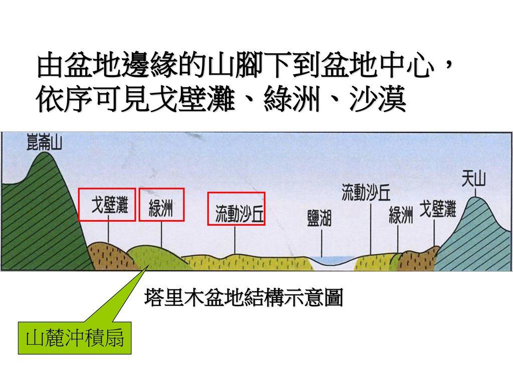 由盆地邊緣的山腳下到盆地中心, 依序可見戈壁灘、綠洲、沙漠