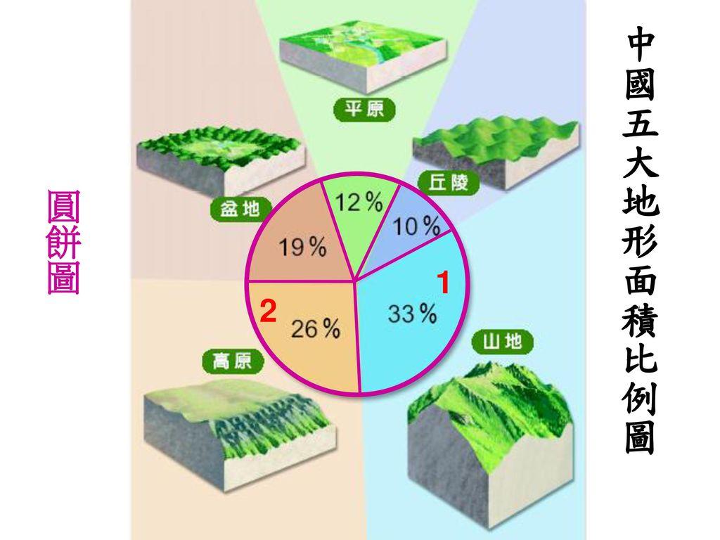 中國五大地形面積比例圖 圓餅圖 1 2