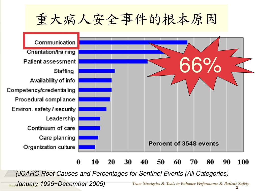 重大病人安全事件的根本原因 66% (JCAHO Root Causes and Percentages for Sentinel Events (All Categories) January 1995−December 2005)