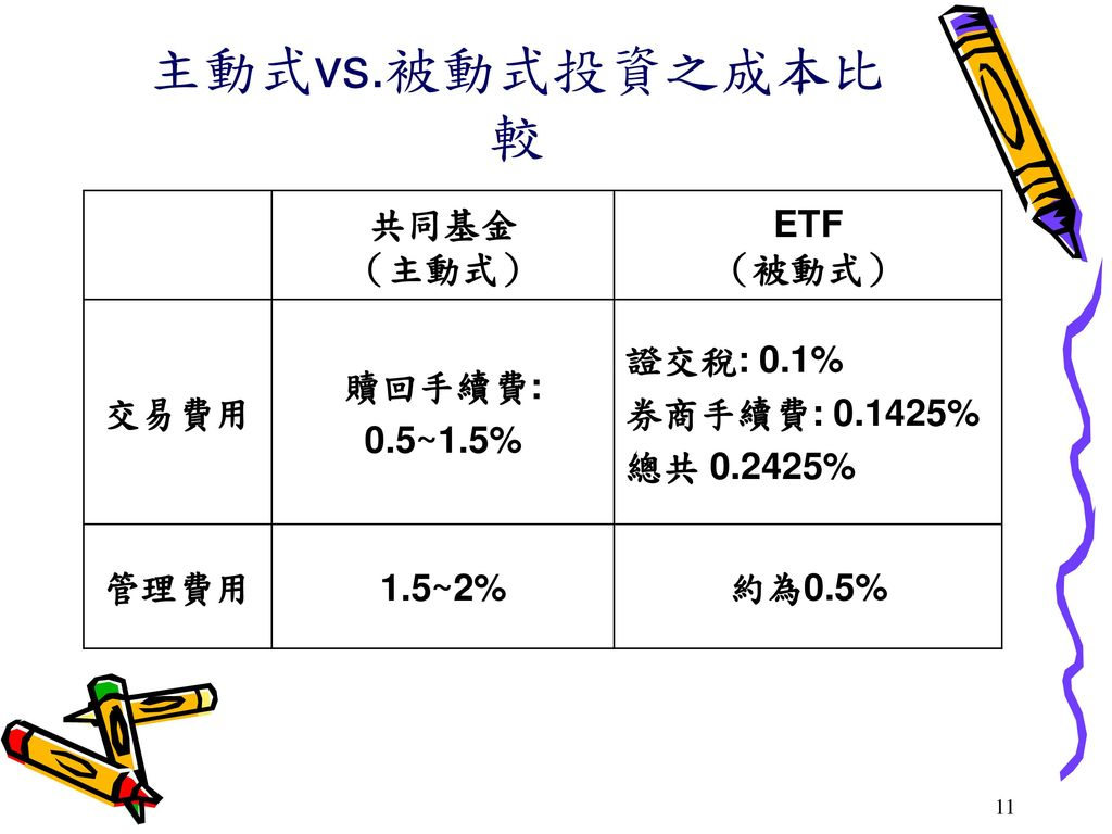 主動式vs.被動式投資之成本比較 共同基金 (主動式) ETF (被動式) 交易費用 贖回手續費: 0.5~1.5% 證交稅: 0.1%