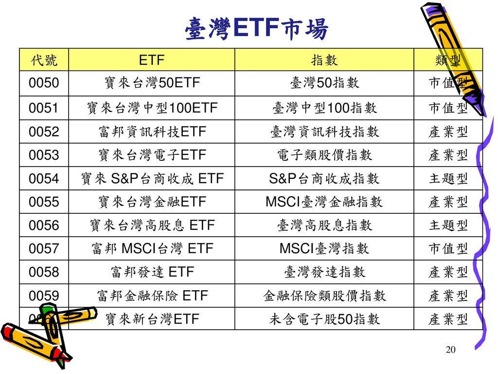 臺灣ETF市場 代號 ETF 指數 類型 0050 寶來台灣50ETF 臺灣50指數 市值型 0051 寶來台灣中型100ETF