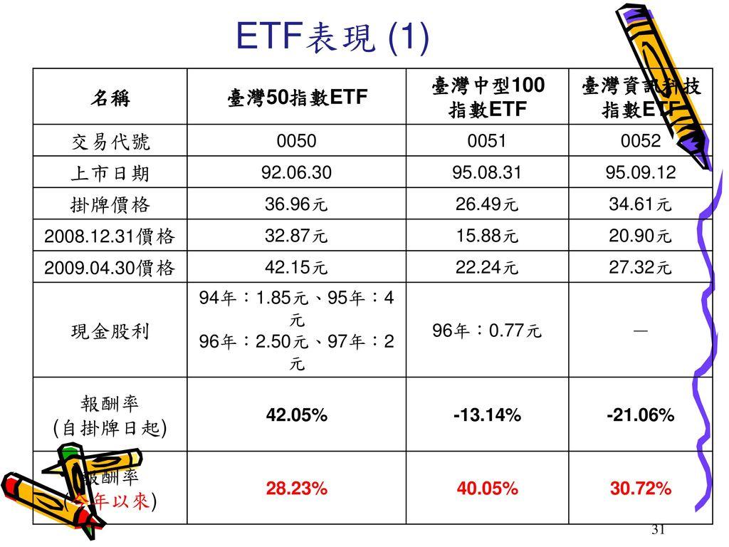 ETF表現 (1) 名稱 臺灣50指數ETF 臺灣中型100 指數ETF 臺灣資訊科技指數ETF 交易代號 上市日期 掛牌價格 現金股利 -