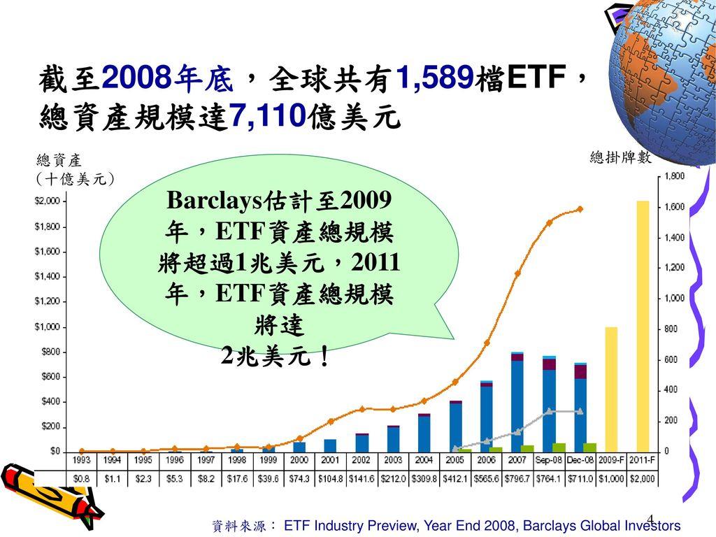 Barclays估計至2009年,ETF資產總規模將超過1兆美元,2011年,ETF資產總規模將達 2兆美元!