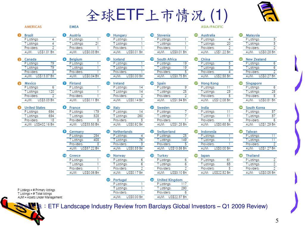 全球ETF上市情況 (1) (資料來源:ETF Landscape Industry Review from Barclays Global Investors – Q1 2009 Review) 5.