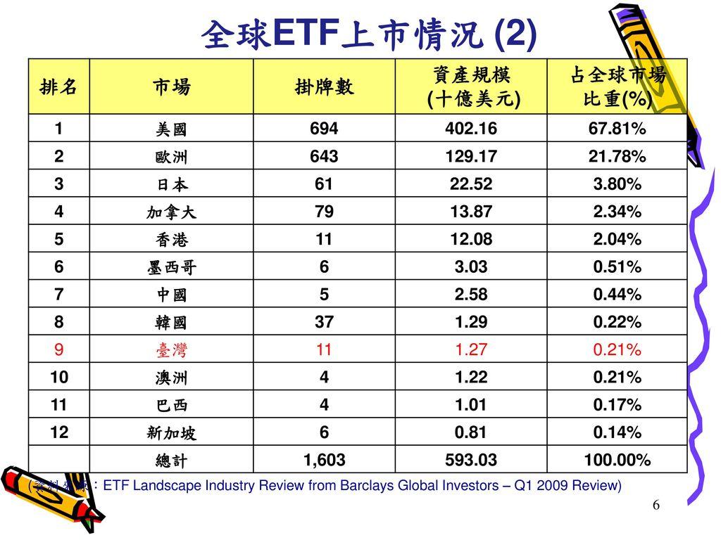 全球ETF上市情況 (2) 排名 市場 掛牌數 資產規模 (十億美元) 占全球市場 比重(%) 1 美國 694 402.16 67.81%