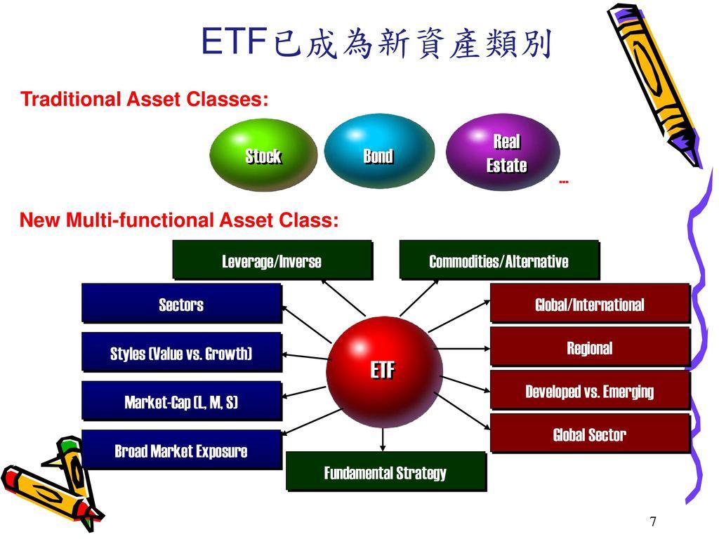 ETF已成為新資產類別 ETF Traditional Asset Classes: … Stock Bond Real Estate