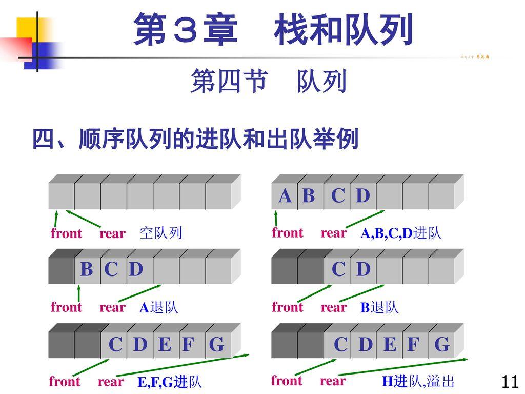 第3章 栈和队列 第四节 队列 四、顺序队列的进队和出队举例 A B C D B C D C D C D E F G C D E F G