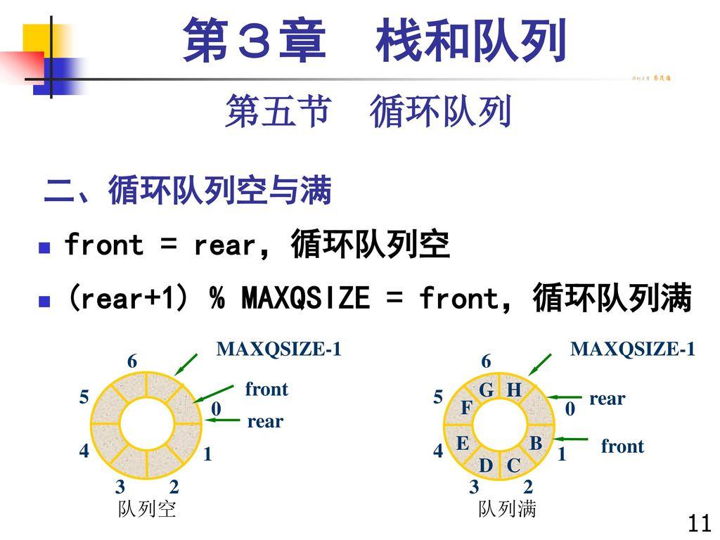 第3章 栈和队列 第五节 循环队列 二、循环队列空与满 front = rear,循环队列空