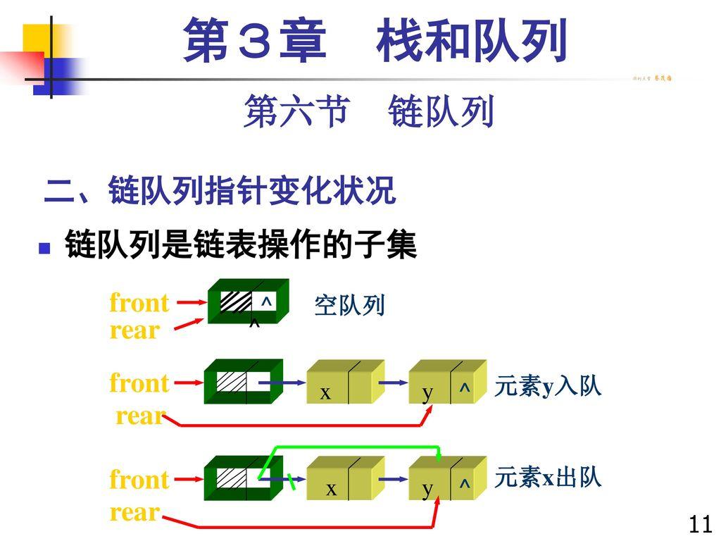 第3章 栈和队列 第六节 链队列 二、链队列指针变化状况 链队列是链表操作的子集 front rear x y ^ 元素y入队 元素x出队