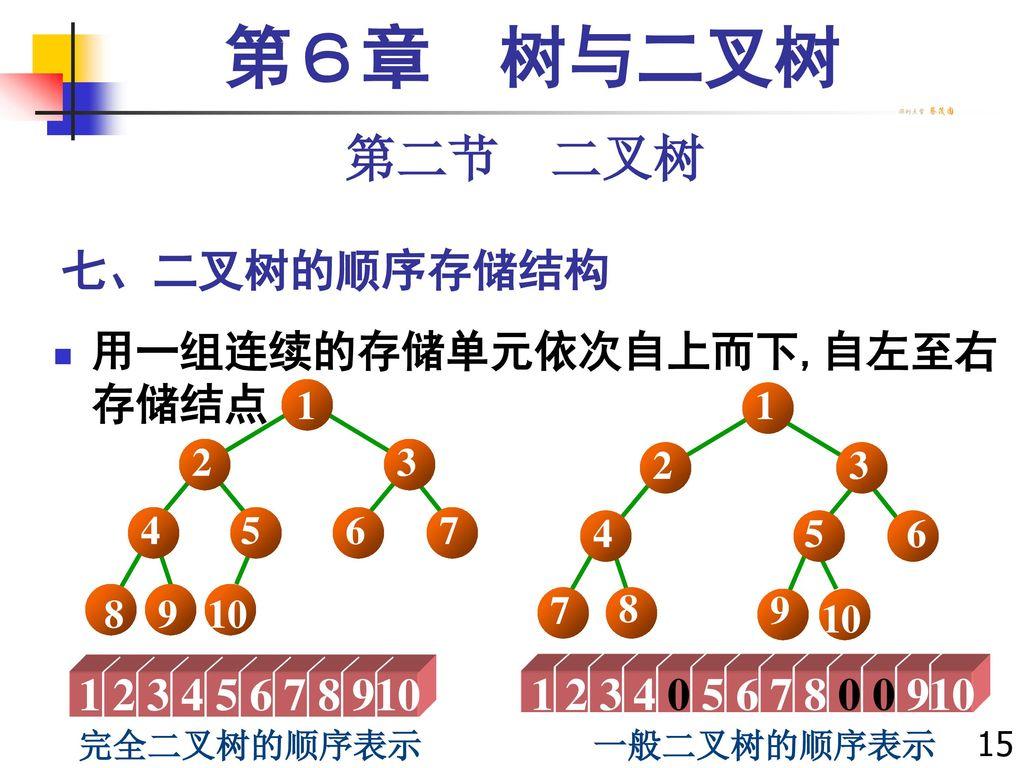 第6章 树与二叉树 第二节 二叉树 七、二叉树的顺序存储结构 1 2 3 4 5 6 7 8 910