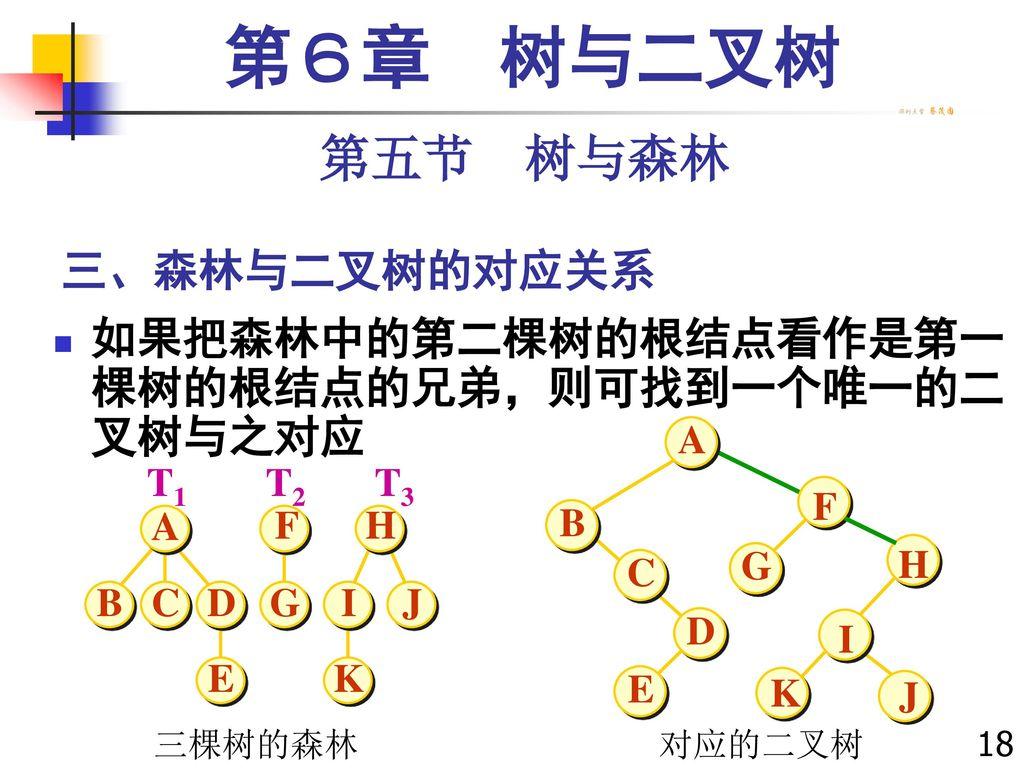 第6章 树与二叉树 第五节 树与森林 三、森林与二叉树的对应关系
