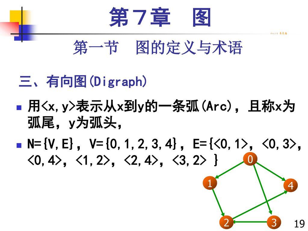 第7章 图 第一节 图的定义与术语 三、有向图(Digraph)