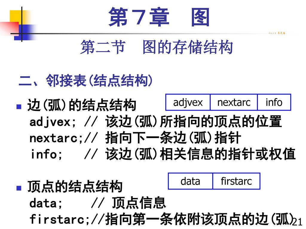 第7章 图 第二节 图的存储结构 二、邻接表(结点结构) 边(弧)的结点结构 adjvex; // 该边(弧)所指向的顶点的位置