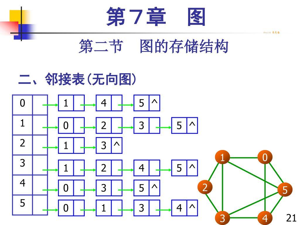 第7章 图 第二节 图的存储结构 二、邻接表(无向图) 1 2 3 4 5 1 4 5 ^ 2 3 1 3 2 5 4 213213