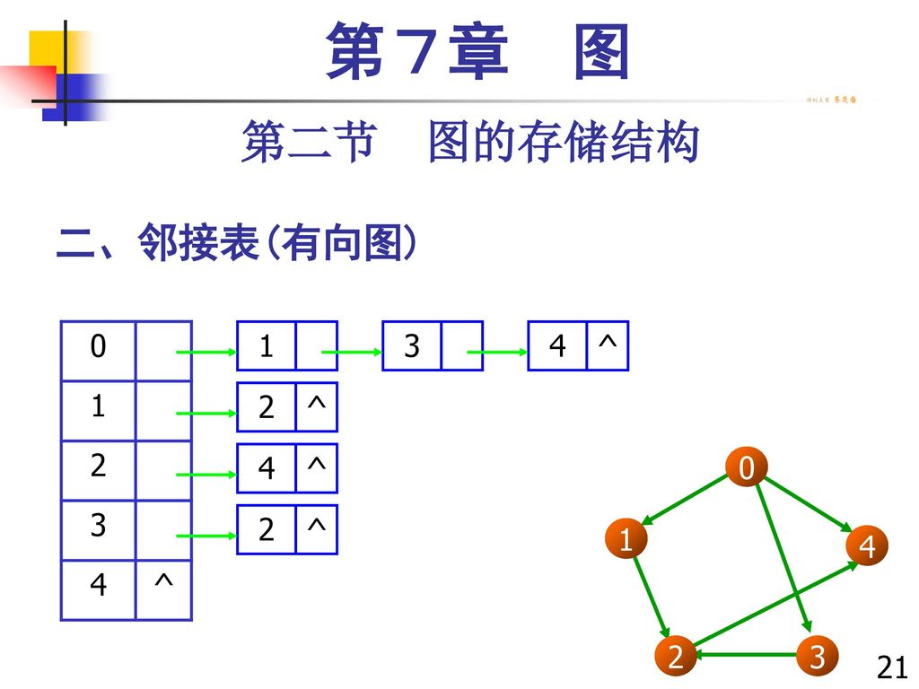 第7章 图 第二节 图的存储结构 二、邻接表(有向图) 1 2 3 4 ^ 1 3 4 ^ 2 1 3 2 4 214214