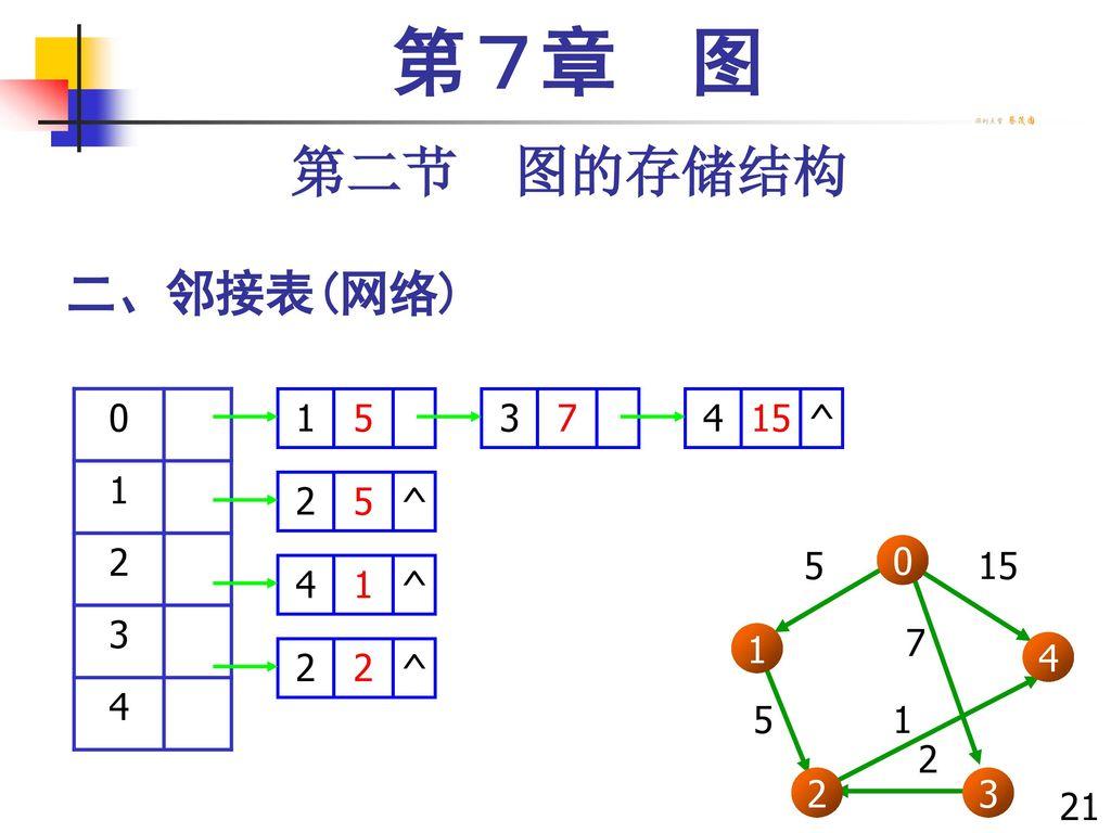 第7章 图 第二节 图的存储结构 二、邻接表(网络) 1 2 3 4 1 5 3 7 4 15 ^ 2 1 3 2 4 5 15 7