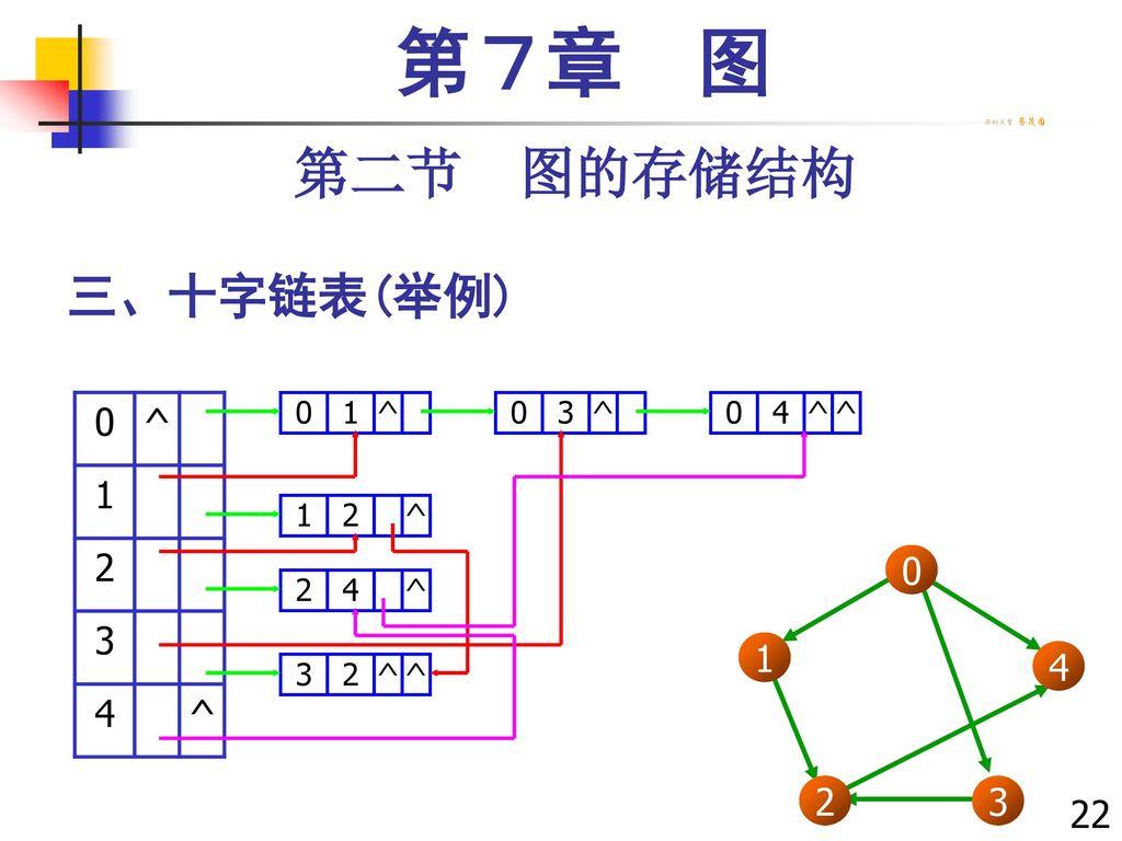 第7章 图 第二节 图的存储结构 三、十字链表(举例) ^ 1 2 3 4 1 3 2 4 221221 ^ 1 ^ 3 ^ 4 1 2 ^