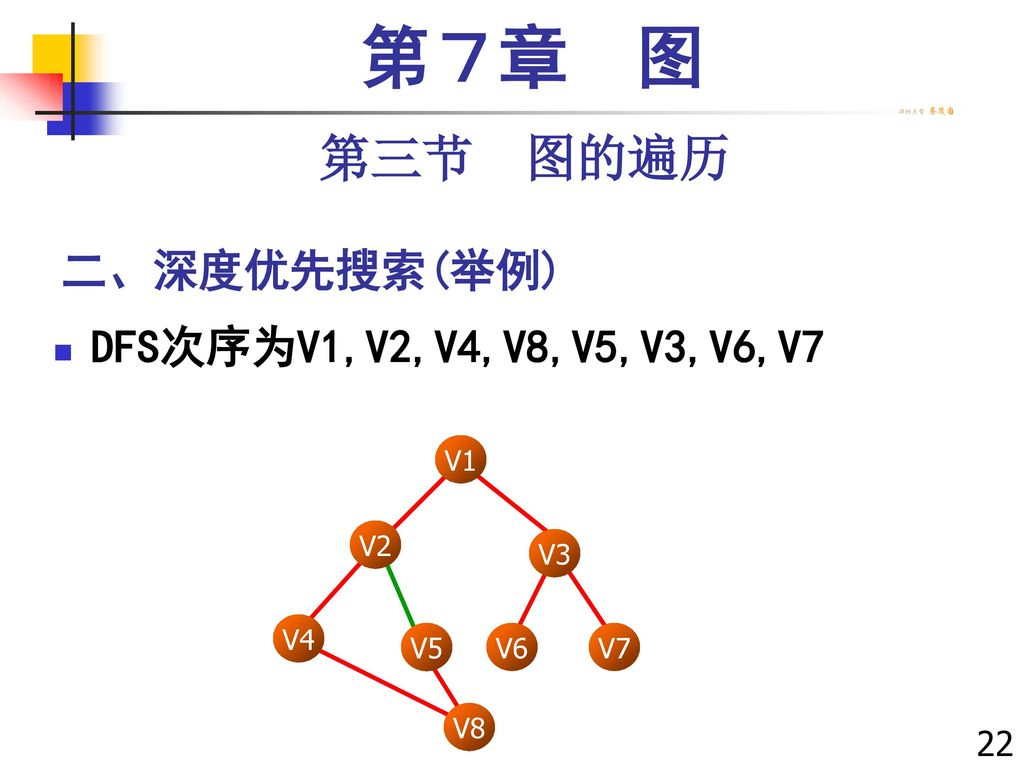 第7章 图 第三节 图的遍历 二、深度优先搜索(举例) DFS次序为V1,V2,V4,V8,V5,V3,V6,V7 229229 V1 V3