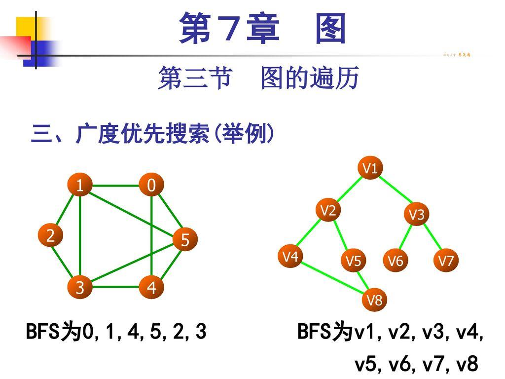 第7章 图 第三节 图的遍历 三、广度优先搜索(举例) BFS为0,1,4,5,2,3 BFS为v1,v2,v3,v4,