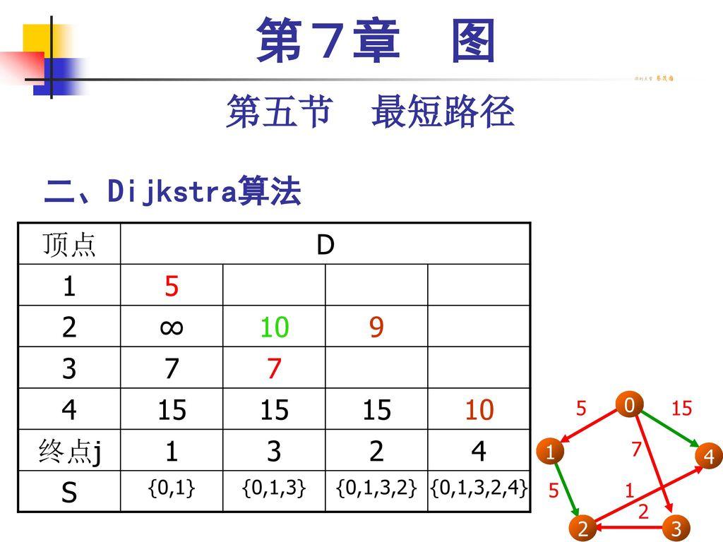 第7章 图 第五节 最短路径 二、Dijkstra算法 顶点 D 1 5 2 ∞ 10 9 3 7 4 15 终点j S {0,1}