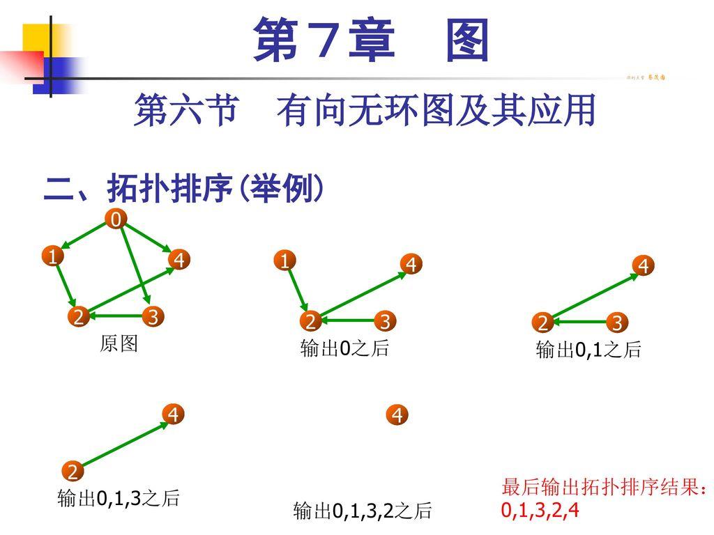 第7章 图 第六节 有向无环图及其应用 二、拓扑排序(举例) 1 3 2 4 1 3 2 4 3 2 4 原图 输出0之后 输出0,1之后