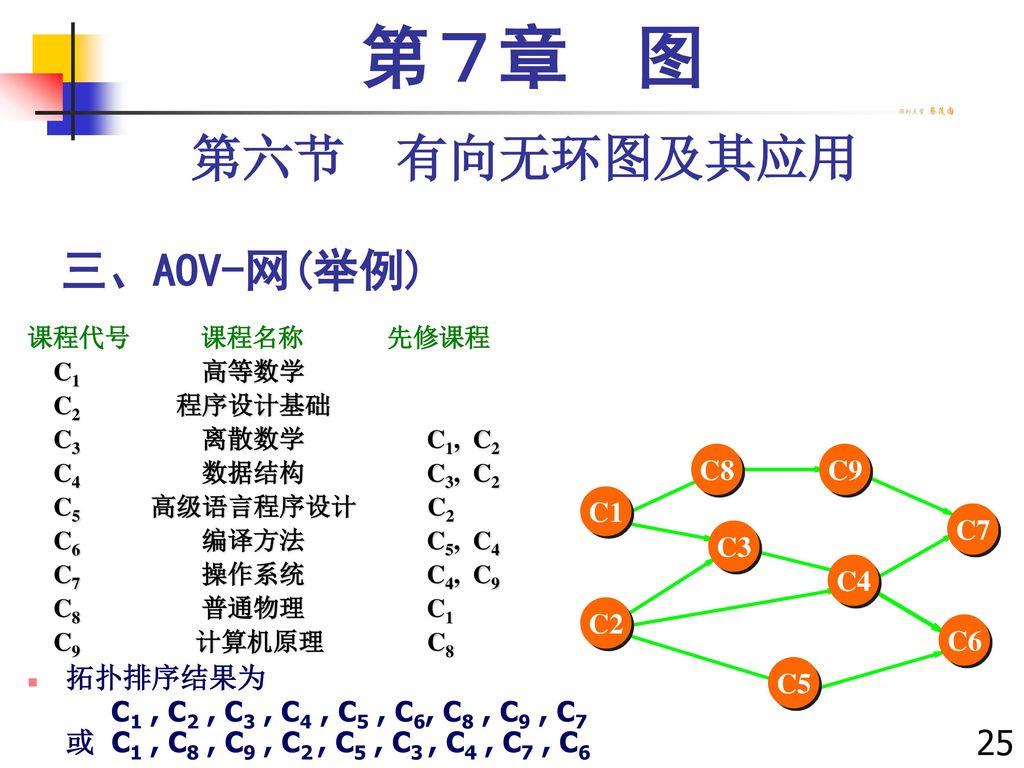 第7章 图 第六节 有向无环图及其应用 三、AOV-网(举例) 257257 拓扑排序结果为
