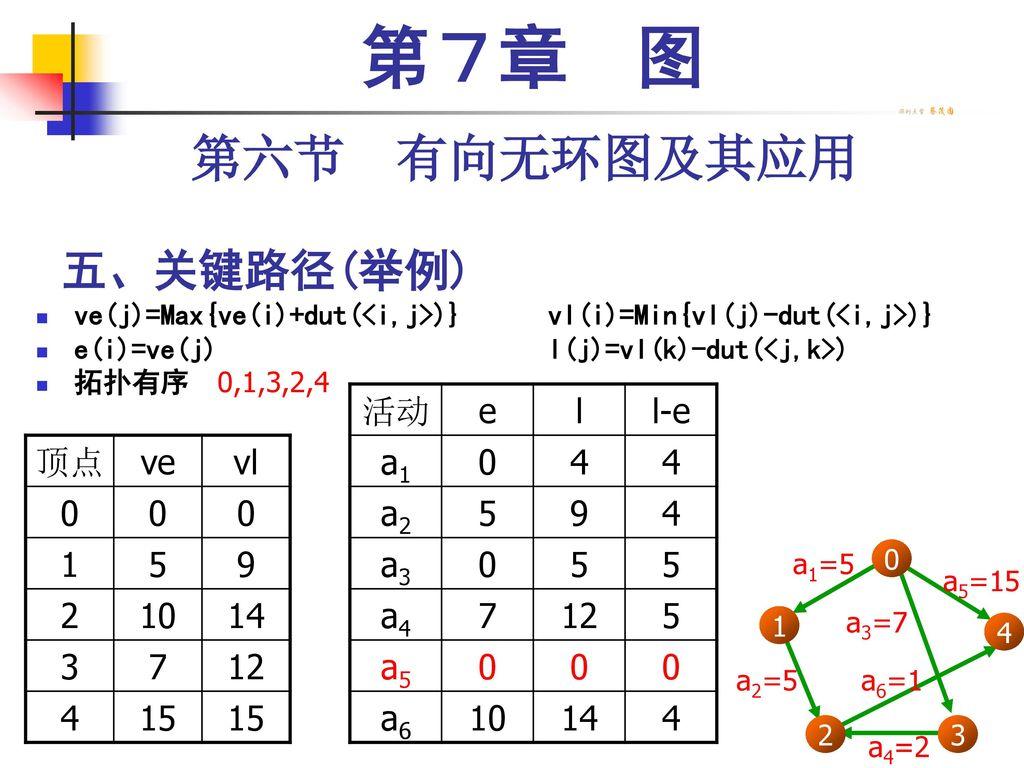 第7章 图 第六节 有向无环图及其应用 五、关键路径(举例) 活动 e l l-e a1 4 a2 5 9 a3 a4 7 12 a5 a6