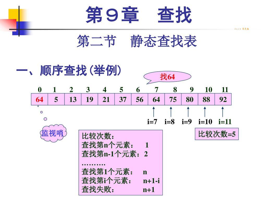 第9章 查找 第二节 静态查找表 一、顺序查找(举例) 找64 0 1 2 3 4 5 6 7 8 9 10 11 64 5 13 19