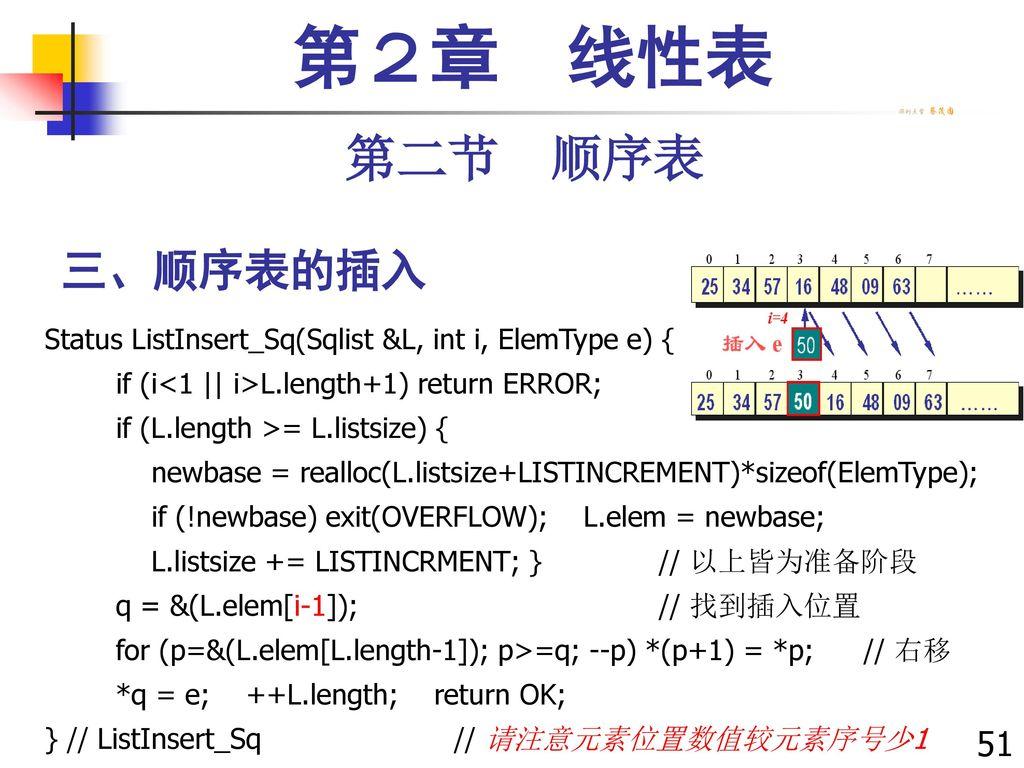 第2章 线性表 第二节 顺序表. 三、顺序表的插入. Status ListInsert_Sq(Sqlist &L, int i, ElemType e) { if (i<1    i>L.length+1) return ERROR;