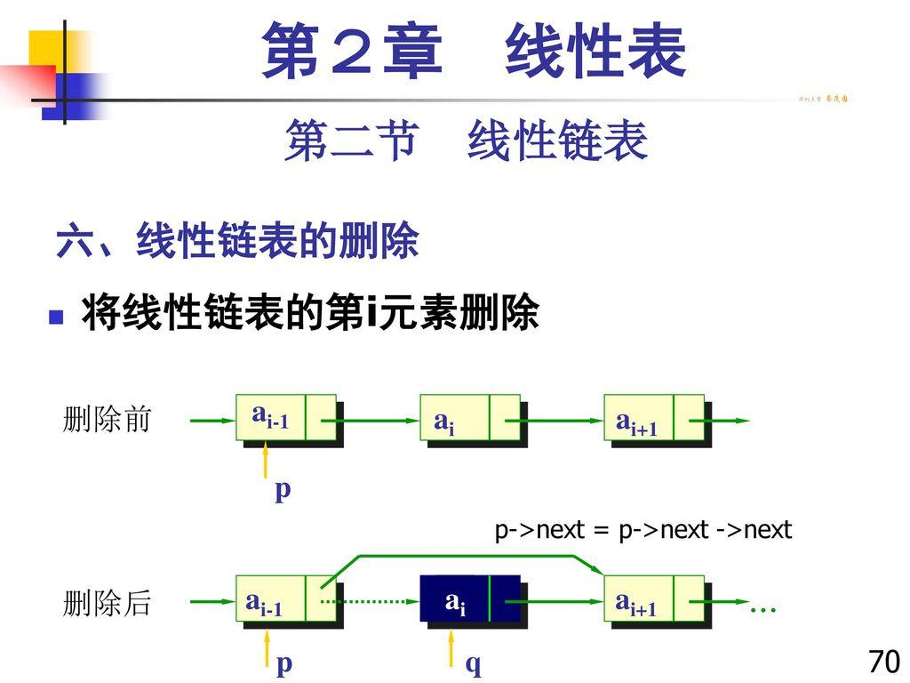 第2章 线性表 第二节 线性链表 六、线性链表的删除 将线性链表的第i元素删除 p ai-1 ai+1 ai 删除前  ai-1 ai