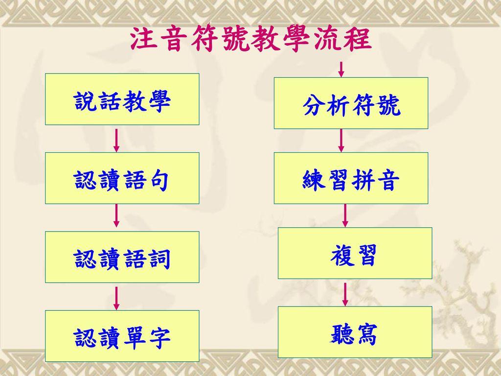注音符號教學流程 說話教學 分析符號 認讀語句 練習拼音 複習 認讀語詞 聽寫 認讀單字