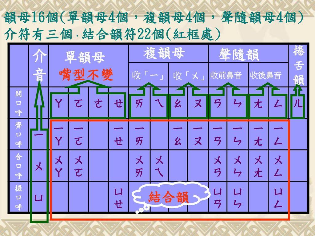介音 韻母16個(單韻母4個,複韻母4個,聲隨韻母4個)介符有三個,結合韻符22個(紅框處) 複韻母 聲隨韻 單韻母 嘴型不變 結合韻
